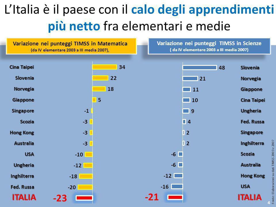 L'Italia è il paese con il calo degli apprendimenti più netto fra elementari e medie