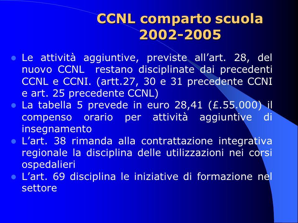CCNL comparto scuola 2002-2005