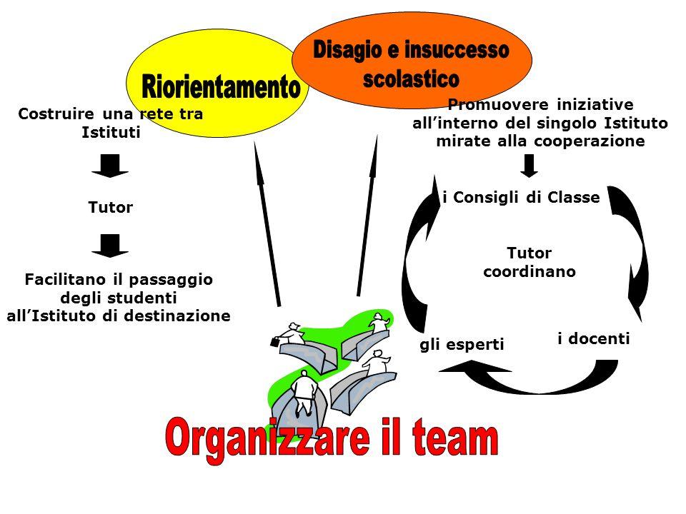 Organizzare il team Disagio e insuccesso scolastico Riorientamento