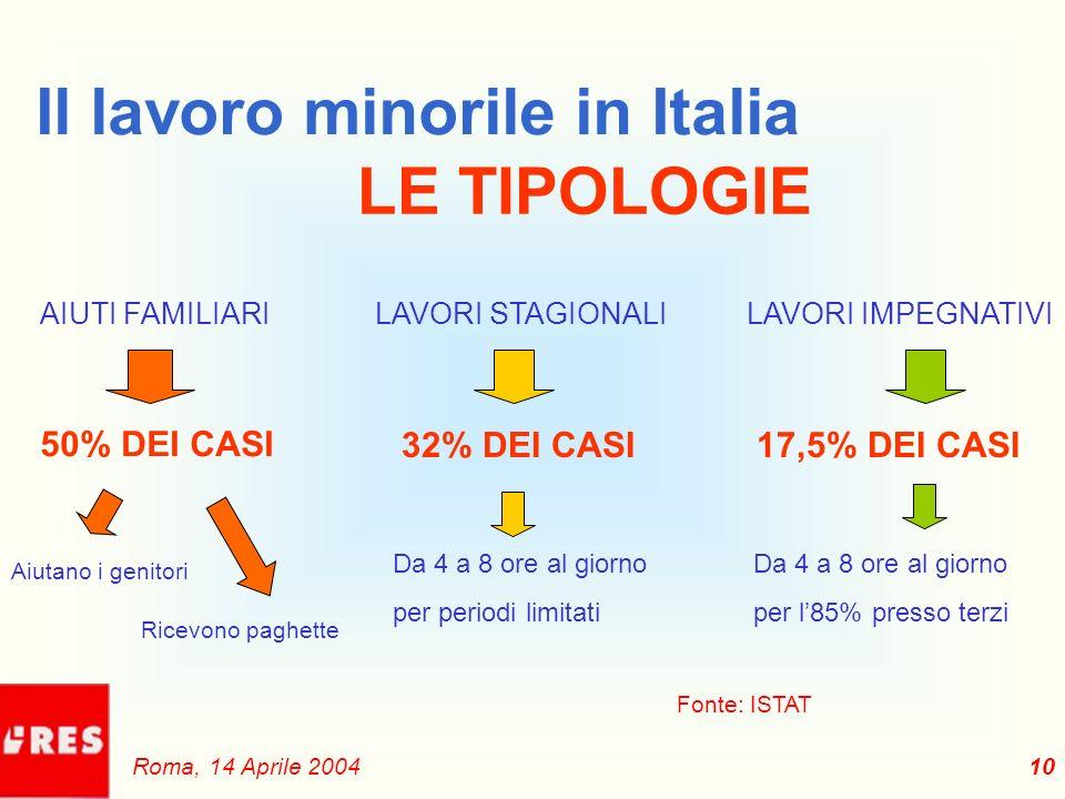 Il lavoro minorile in Italia LE TIPOLOGIE