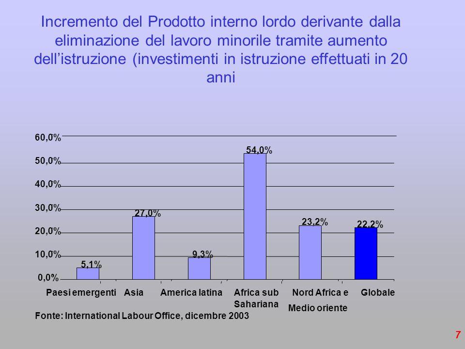 Incremento del Prodotto interno lordo derivante dalla eliminazione del lavoro minorile tramite aumento dell'istruzione (investimenti in istruzione effettuati in 20 anni