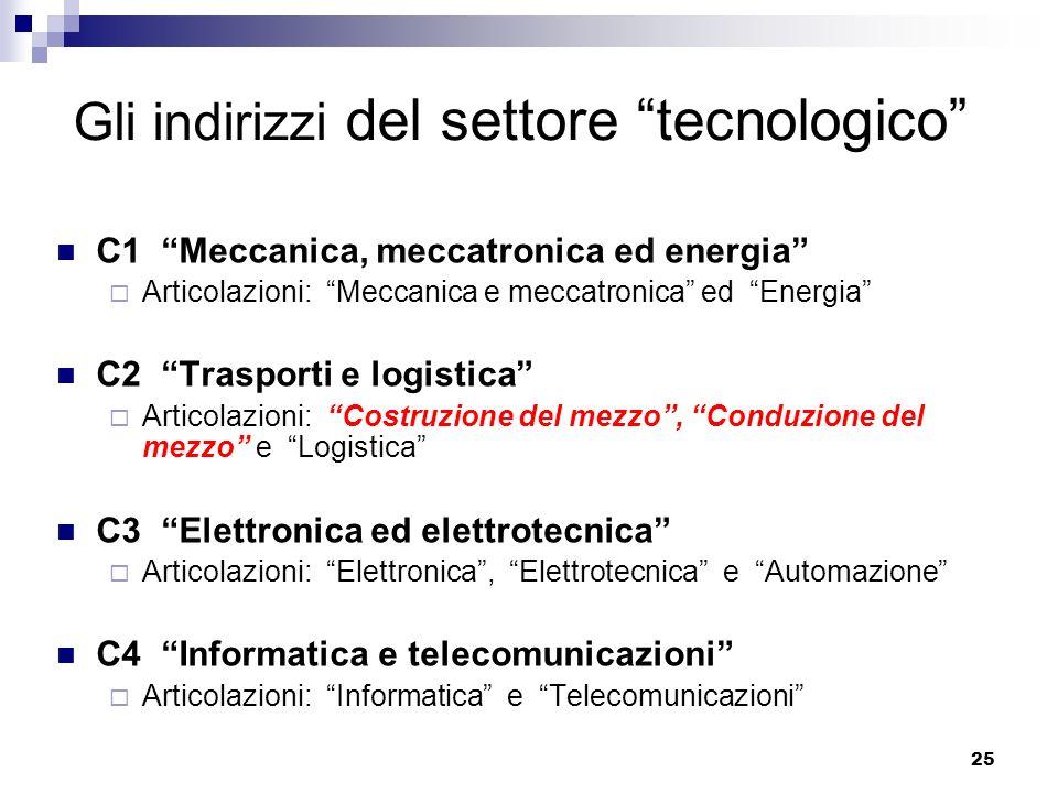 Gli indirizzi del settore tecnologico