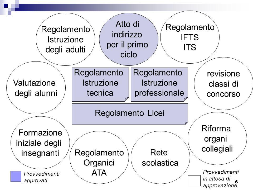 Regolamento IFTS ITS Regolamento Istruzione degli adulti Atto di