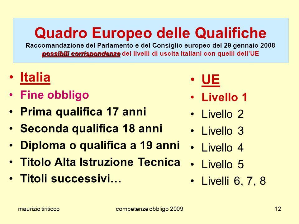 Quadro Europeo delle Qualifiche Raccomandazione del Parlamento e del Consiglio europeo del 29 gennaio 2008 possibili corrispondenze dei livelli di uscita italiani con quelli dell'UE
