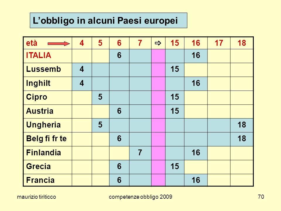 L'obbligo in alcuni Paesi europei