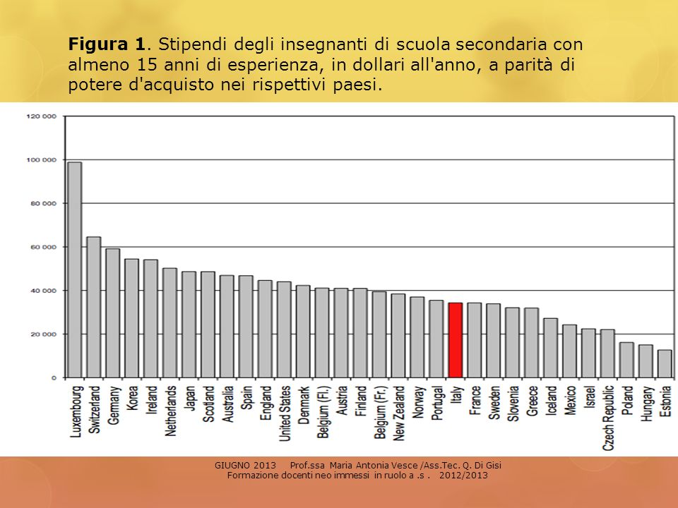 Figura 1. Stipendi degli insegnanti di scuola secondaria con almeno 15 anni di esperienza, in dollari all anno, a parità di potere d acquisto nei rispettivi paesi.