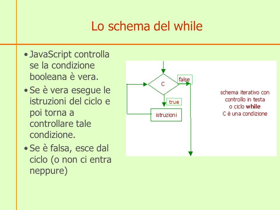Lo schema del while JavaScript controlla se la condizione booleana è vera.
