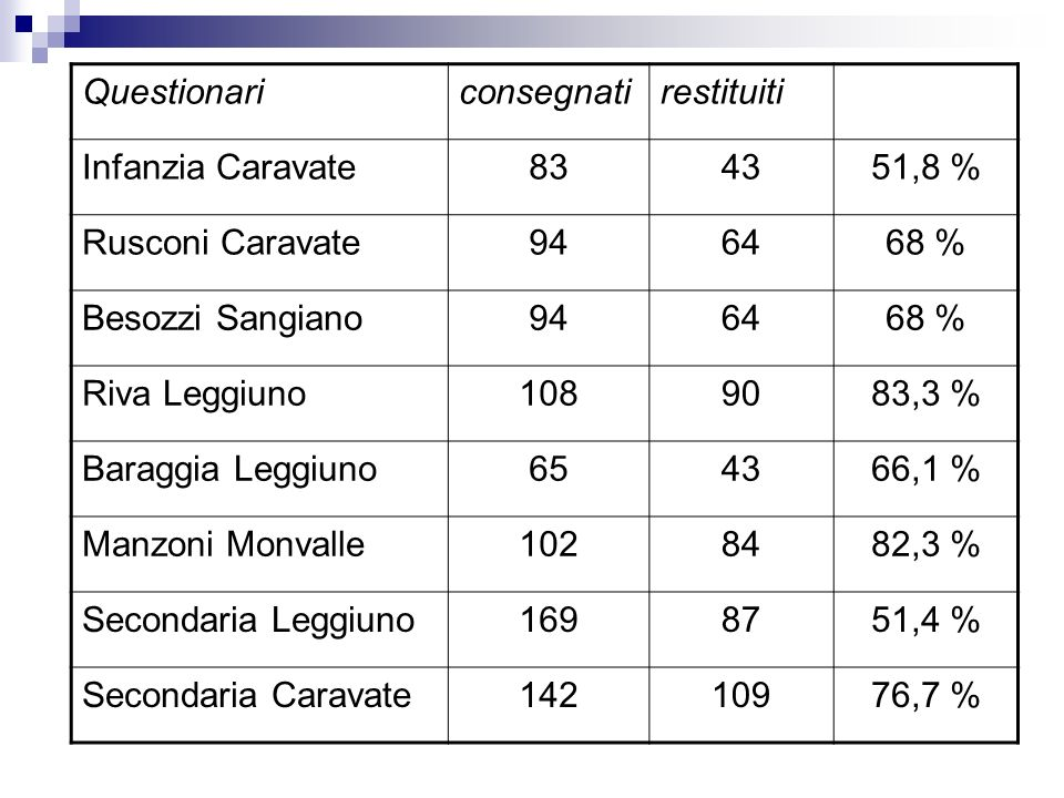 Questionari consegnati. restituiti. Infanzia Caravate. 83. 43. 51,8 % Rusconi Caravate. 94. 64.