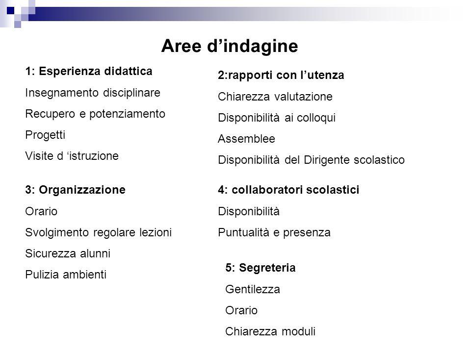 Aree d'indagine 1: Esperienza didattica Insegnamento disciplinare