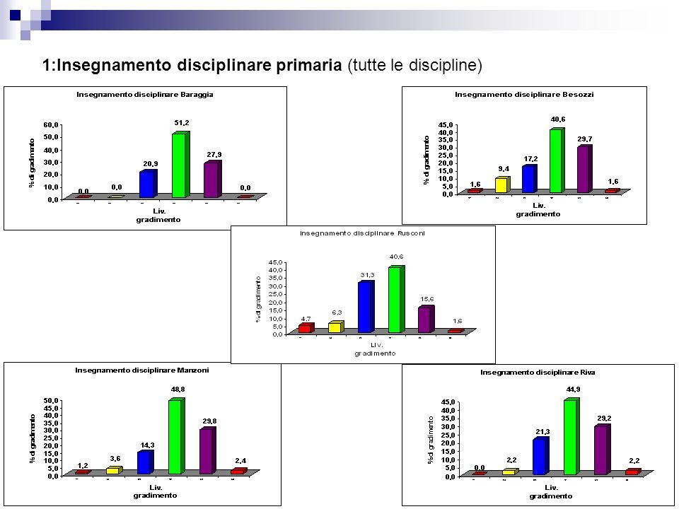 1:Insegnamento disciplinare primaria (tutte le discipline)