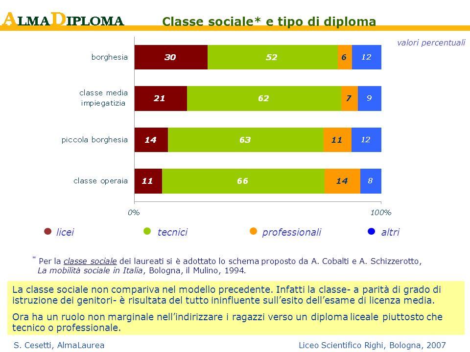 Classe sociale* e tipo di diploma