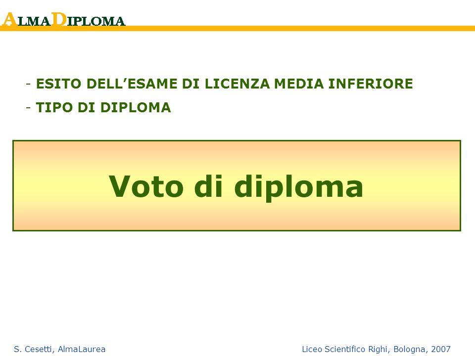 Voto di diploma ESITO DELL'ESAME DI LICENZA MEDIA INFERIORE