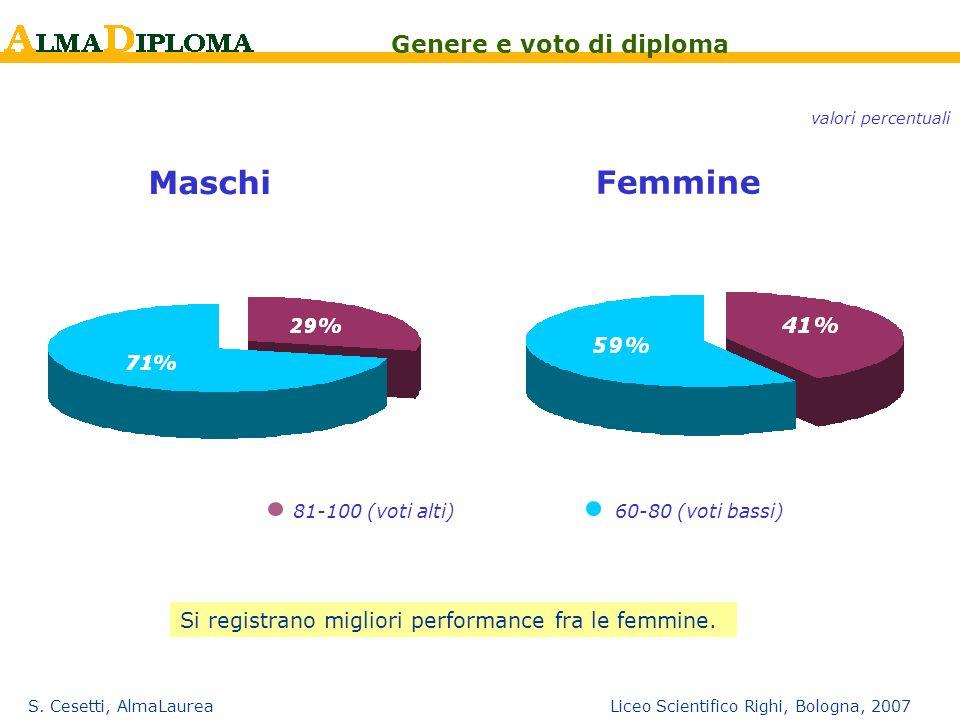 Maschi Femmine Genere e voto di diploma
