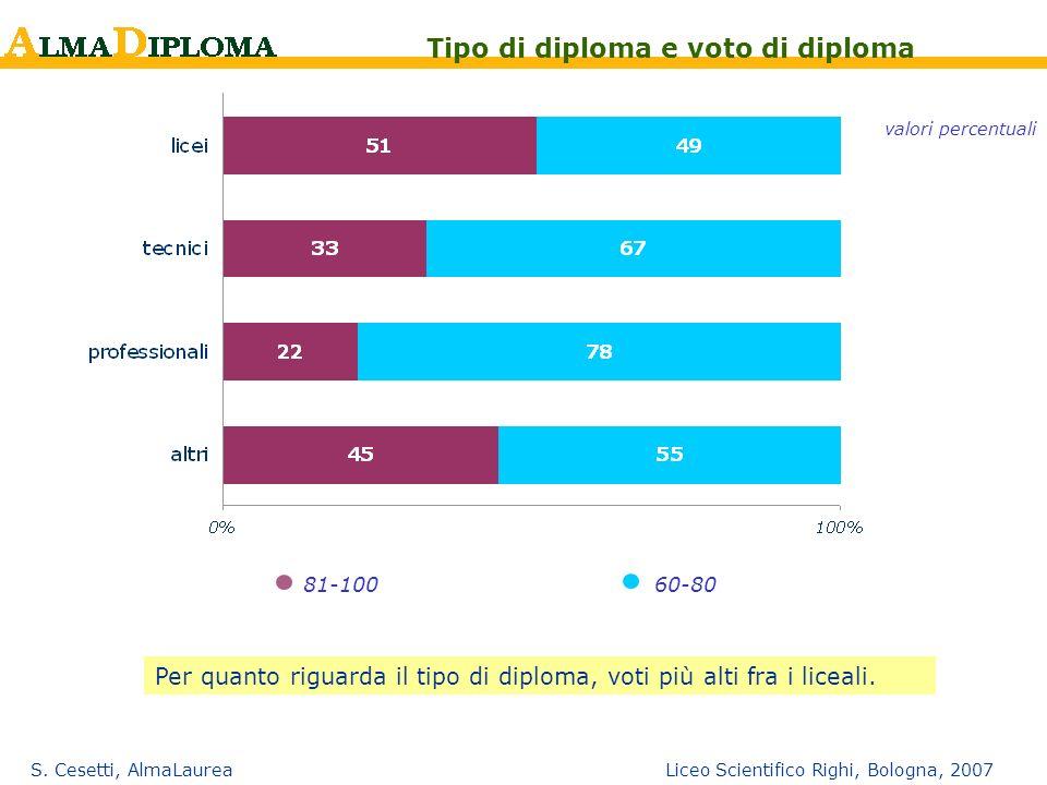 Tipo di diploma e voto di diploma