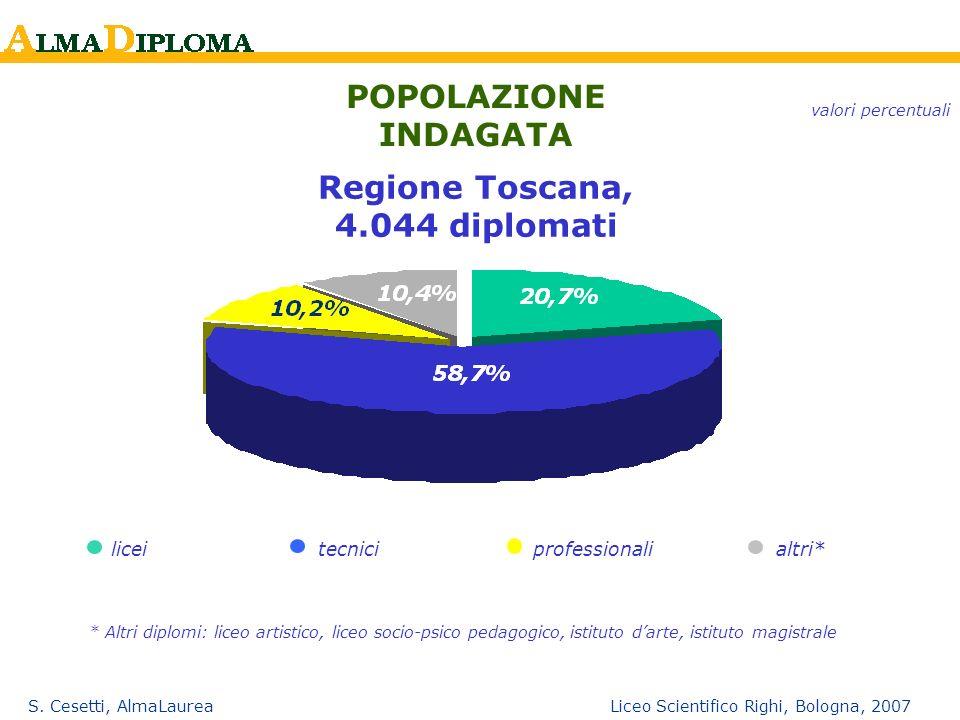 Regione Toscana, 4.044 diplomati