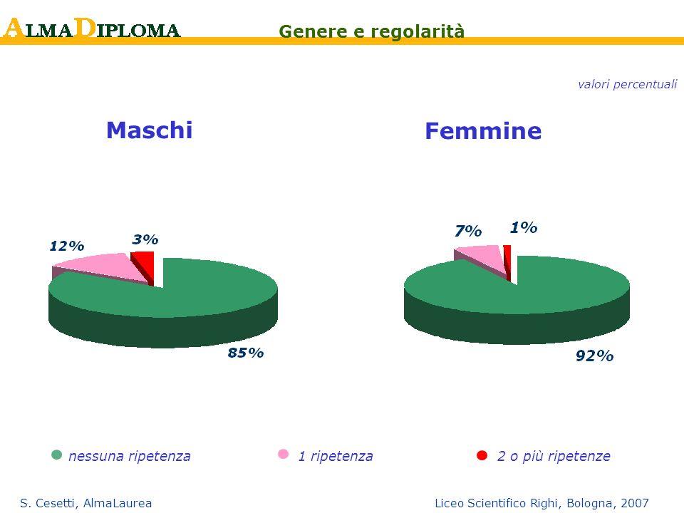 Maschi Femmine Genere e regolarità Più regolari le femmine