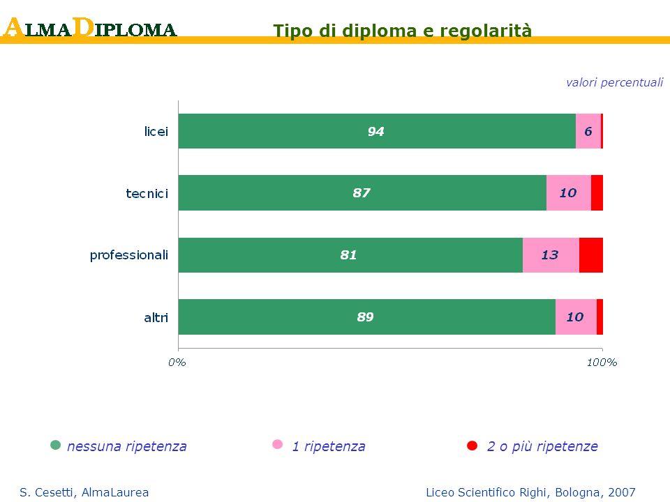 Tipo di diploma e regolarità