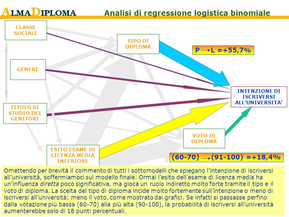 Analisi di regressione logistica binomiale