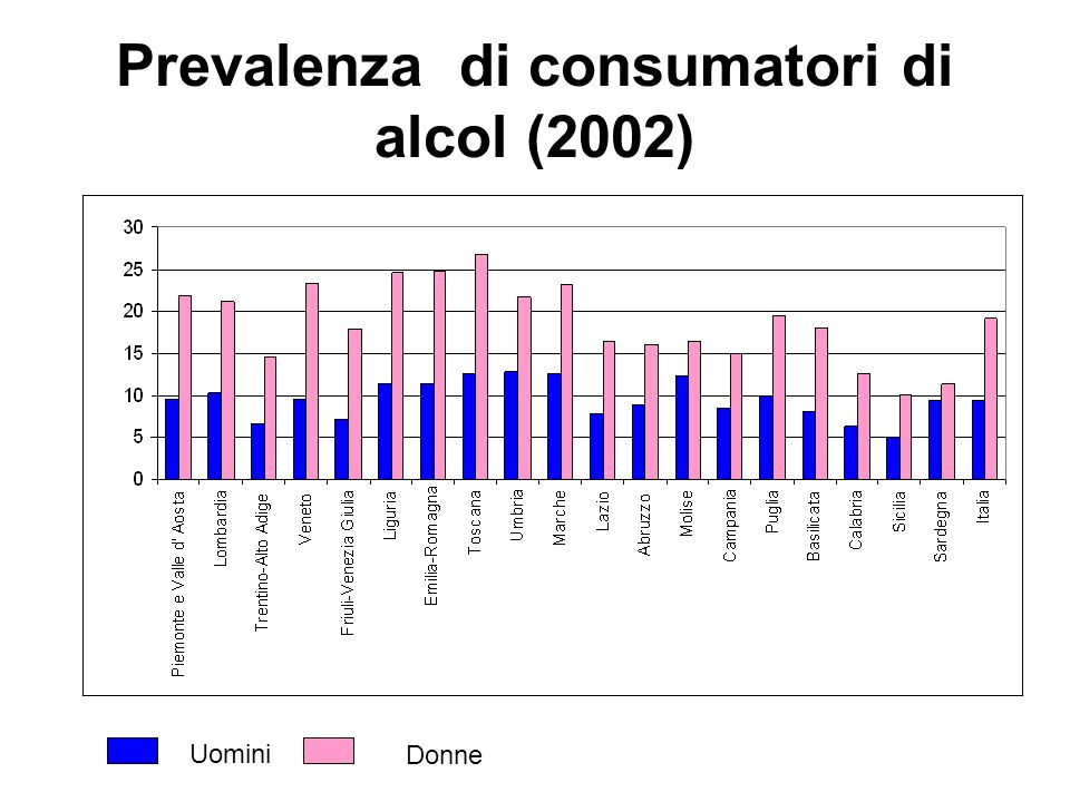 Prevalenza di consumatori di alcol (2002)