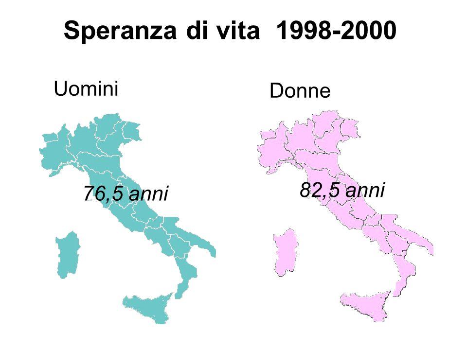 Speranza di vita 1998-2000 Uomini Donne 82,5 anni 76,5 anni