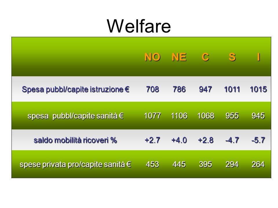 Welfare NO NE C S I Spesa pubbl/capite istruzione € 708 786 947 1011