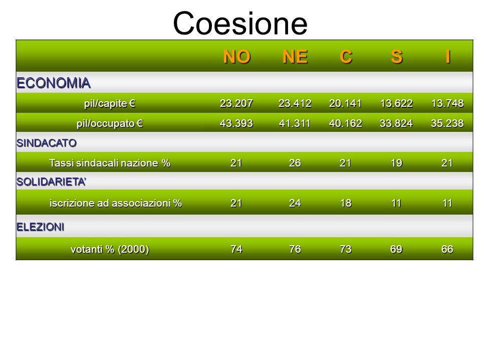 Coesione NO NE C S I ECONOMIA pil/capite € 23.207 23.412 20.141 13.622