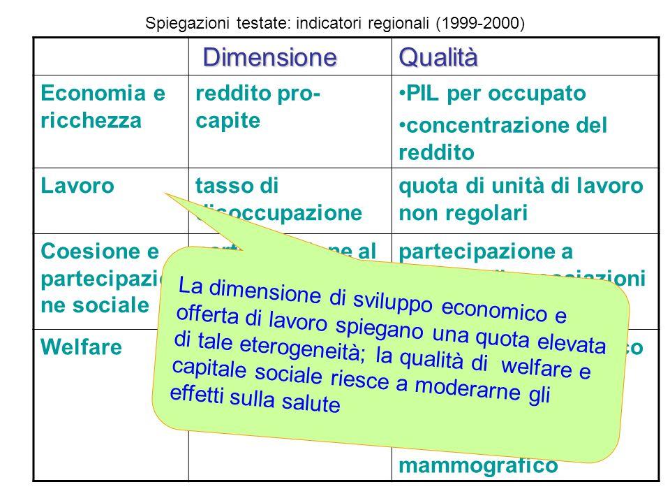 Spiegazioni testate: indicatori regionali (1999-2000)