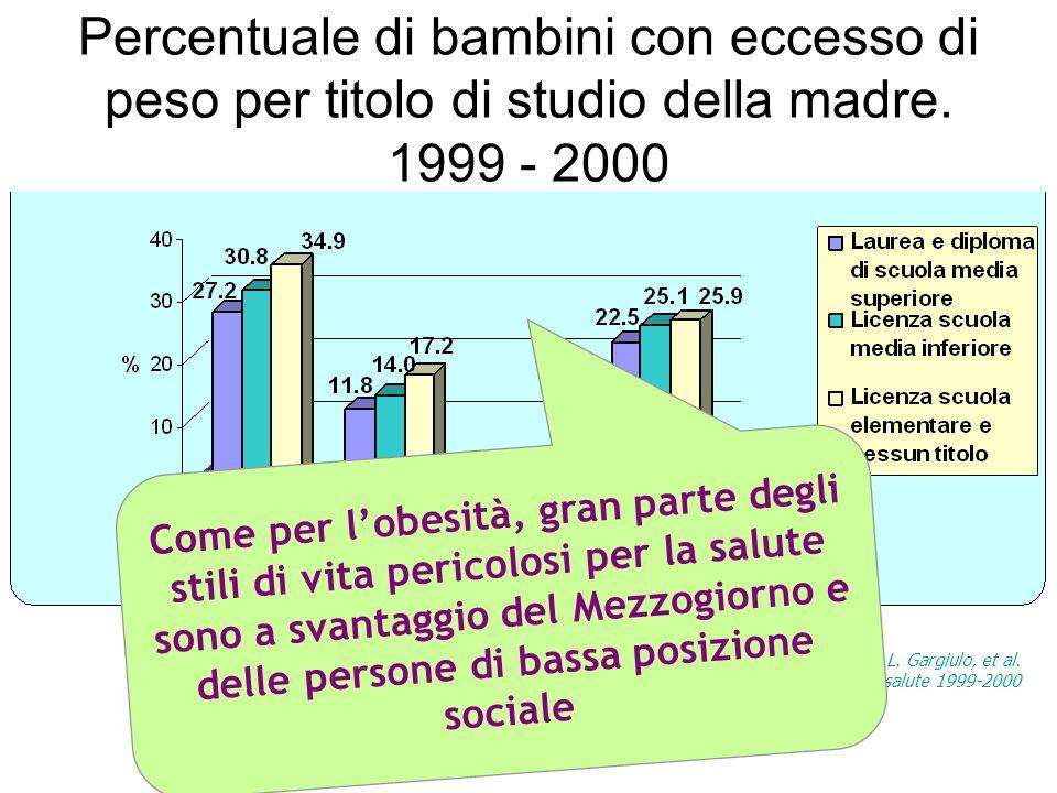 Percentuale di bambini con eccesso di peso per titolo di studio della madre. 1999 - 2000