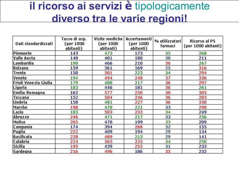 il ricorso ai servizi è tipologicamente diverso tra le varie regioni!