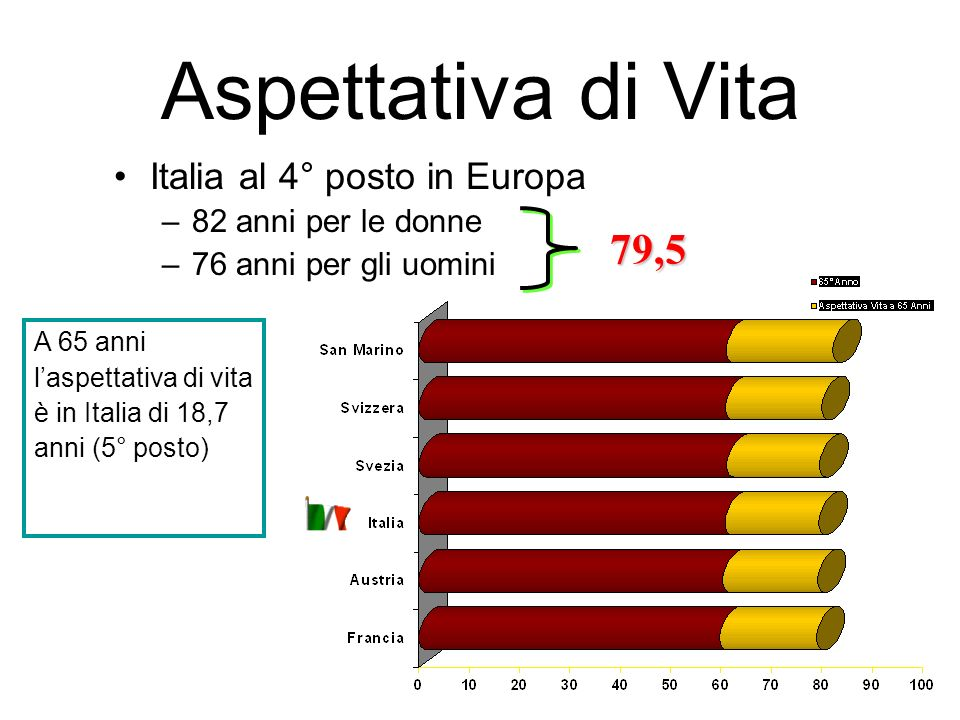 Aspettativa di Vita 79,5 Italia al 4° posto in Europa