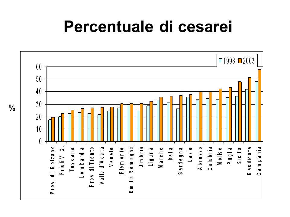 Percentuale di cesarei