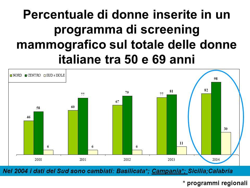 Percentuale di donne inserite in un programma di screening mammografico sul totale delle donne italiane tra 50 e 69 anni