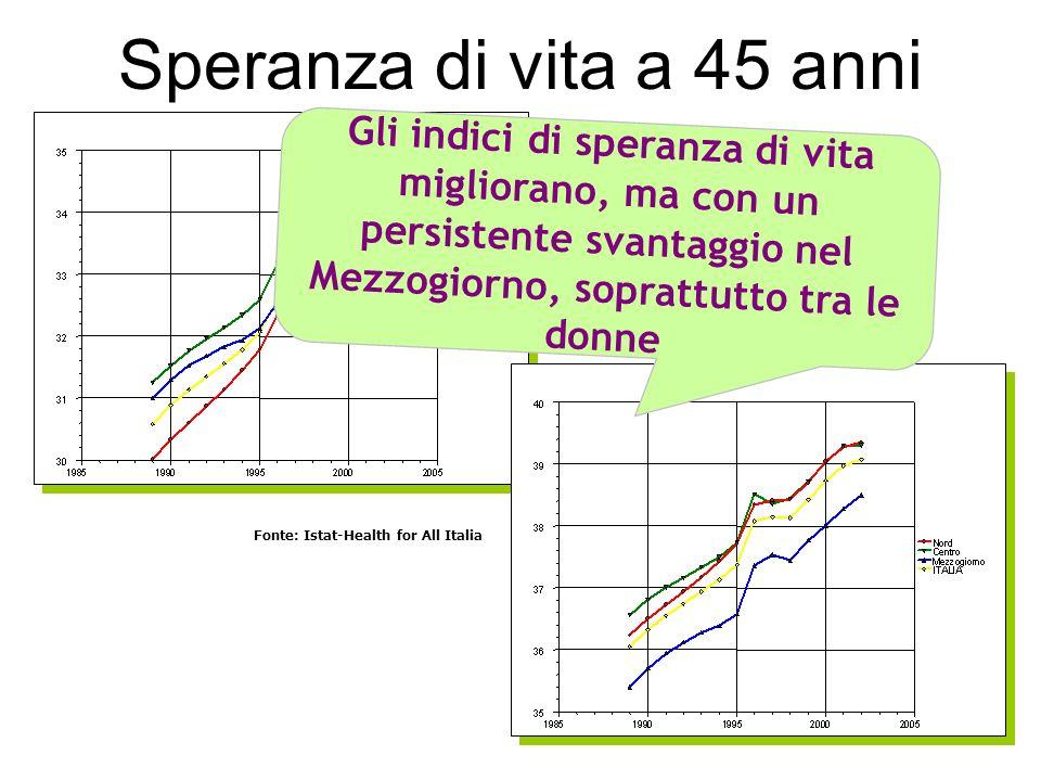 Speranza di vita a 45 anni Gli indici di speranza di vita migliorano, ma con un persistente svantaggio nel Mezzogiorno, soprattutto tra le donne.