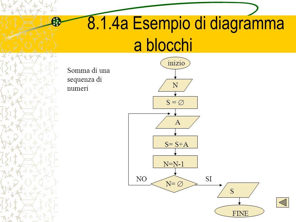 8.1.4a Esempio di diagramma a blocchi