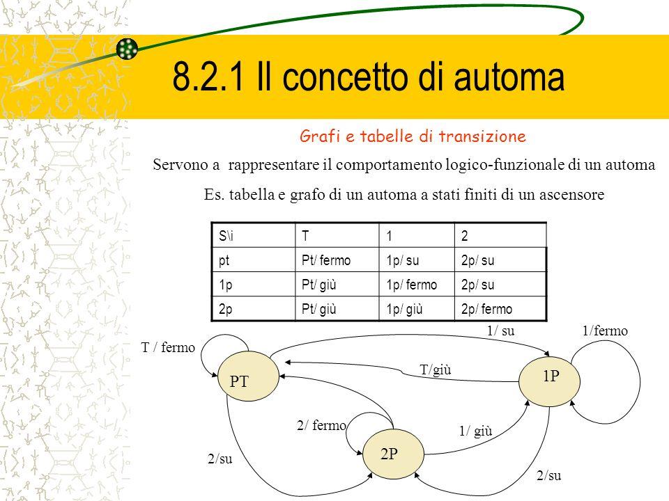 8.2.1 Il concetto di automa Grafi e tabelle di transizione
