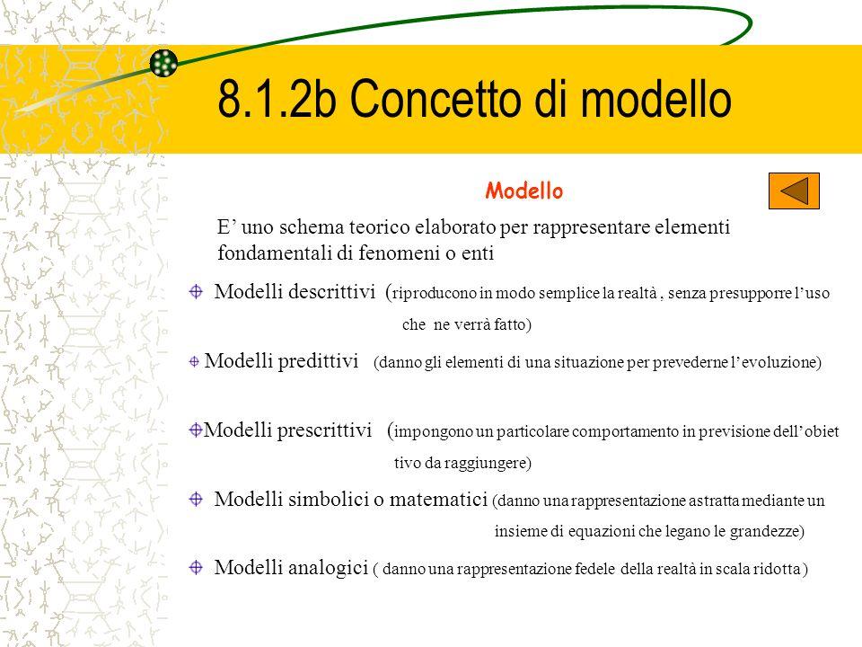 8.1.2b Concetto di modello Modello
