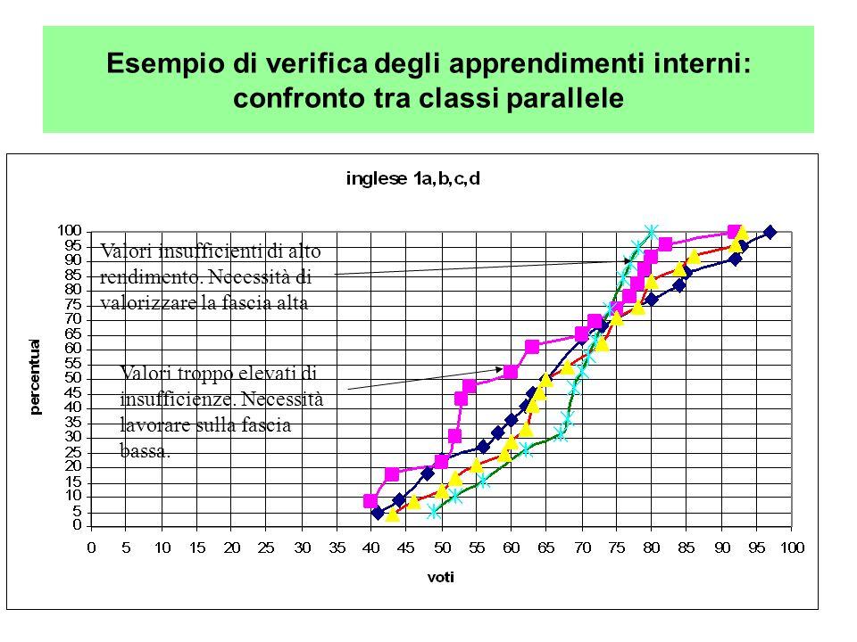Esempio di verifica degli apprendimenti interni: confronto tra classi parallele