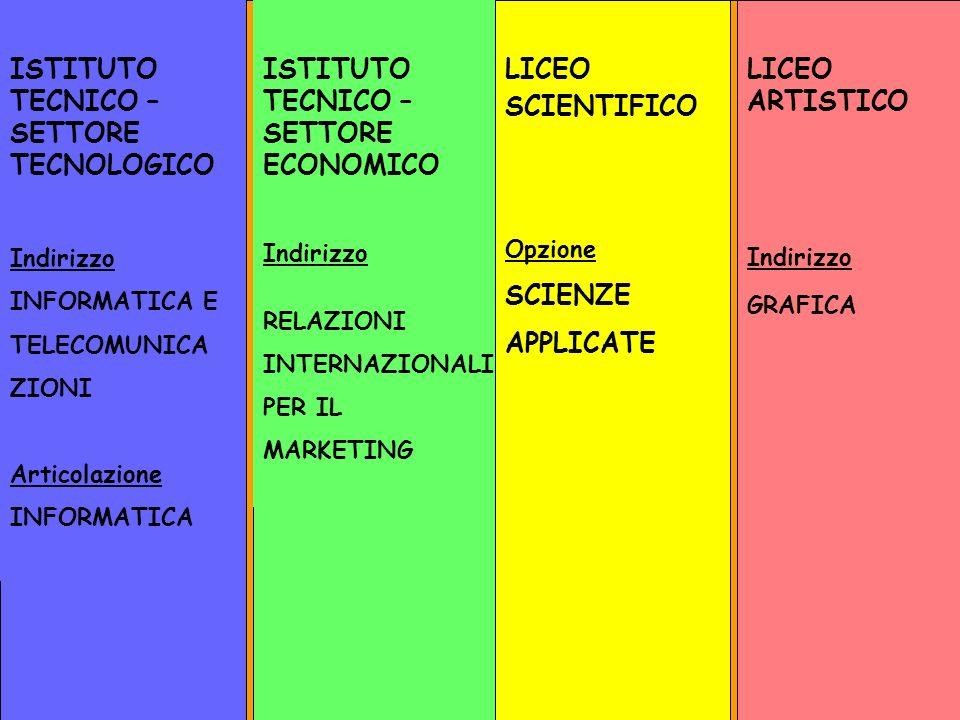 ISTITUTO TECNICO – SETTORE TECNOLOGICO
