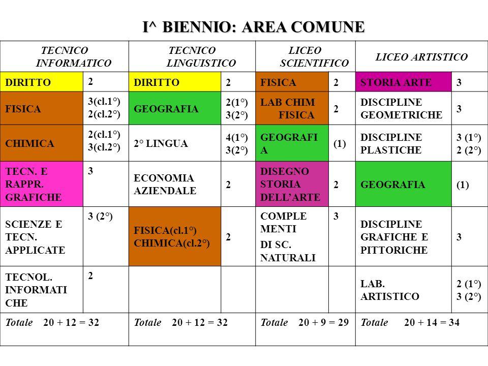 I^ BIENNIO: AREA COMUNE