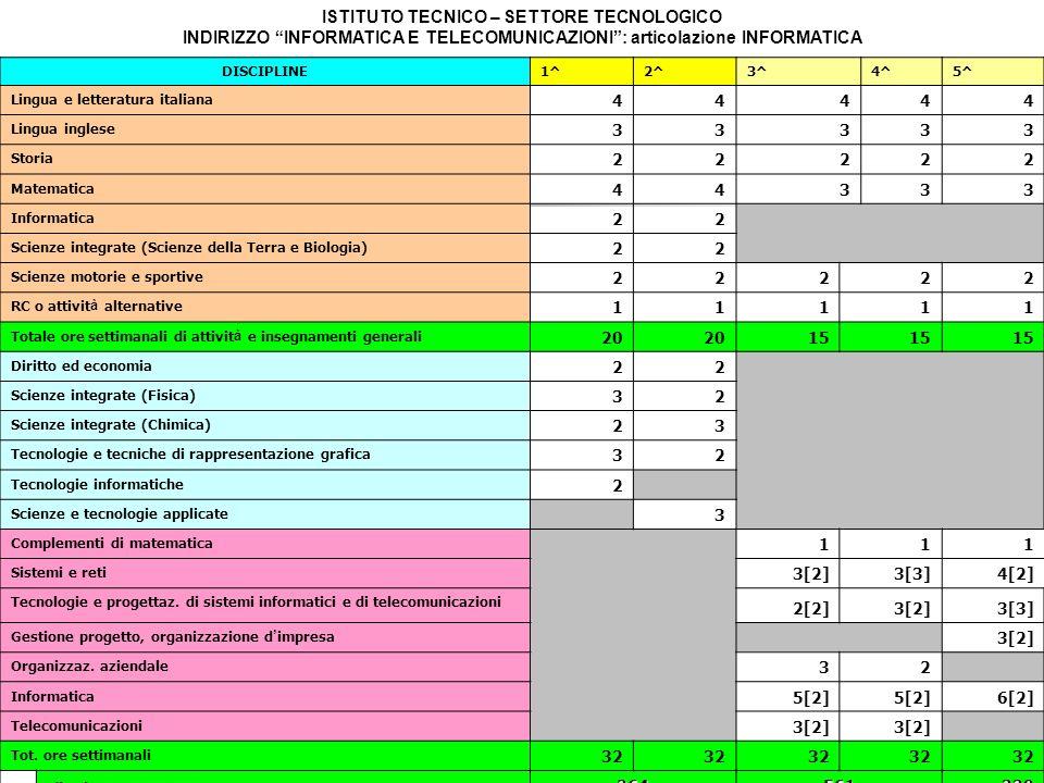 ISTITUTO TECNICO – SETTORE TECNOLOGICO INDIRIZZO INFORMATICA E TELECOMUNICAZIONI : articolazione INFORMATICA