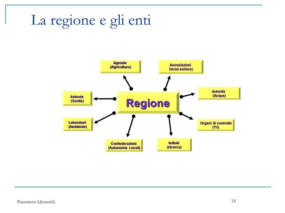 La regione e gli enti Regione Francesco Monacelli Agenzie Associazioni