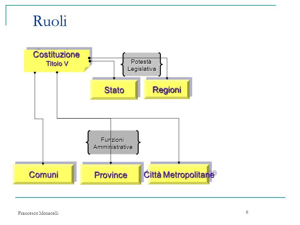 Ruoli Costituzione Stato Regioni Comuni Province Città Metropolitane