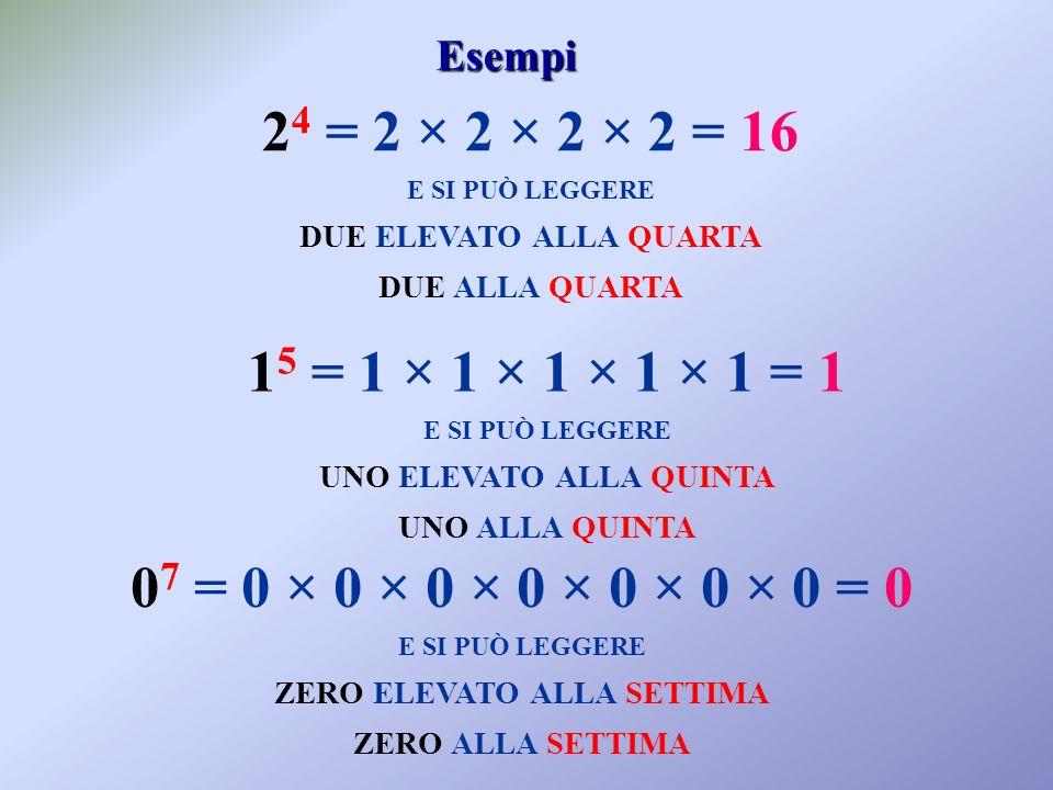 Esempi 24 = 2 × 2 × 2 × 2 = 16. E SI PUÒ LEGGERE. DUE ELEVATO ALLA QUARTA. DUE ALLA QUARTA. 15 = 1 × 1 × 1 × 1 × 1 = 1.