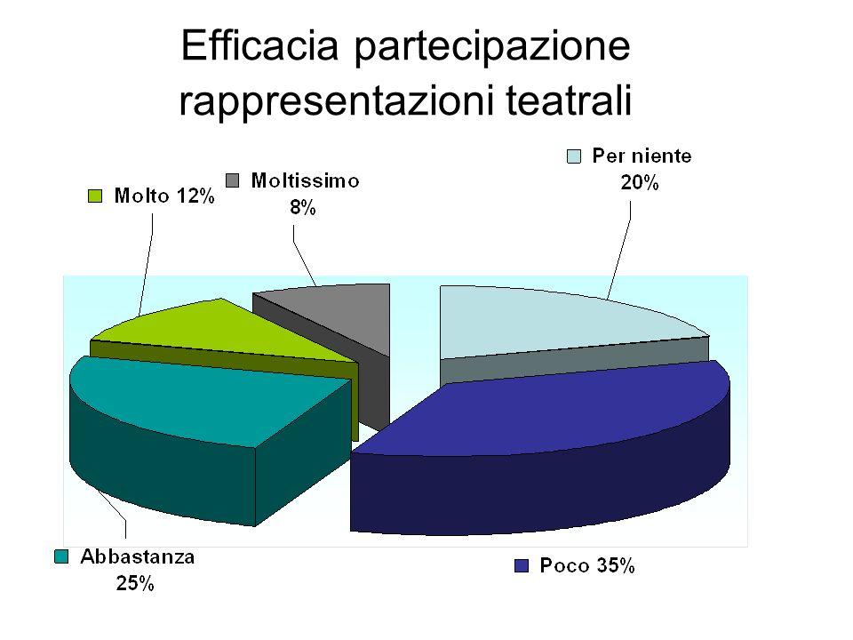 Efficacia partecipazione rappresentazioni teatrali