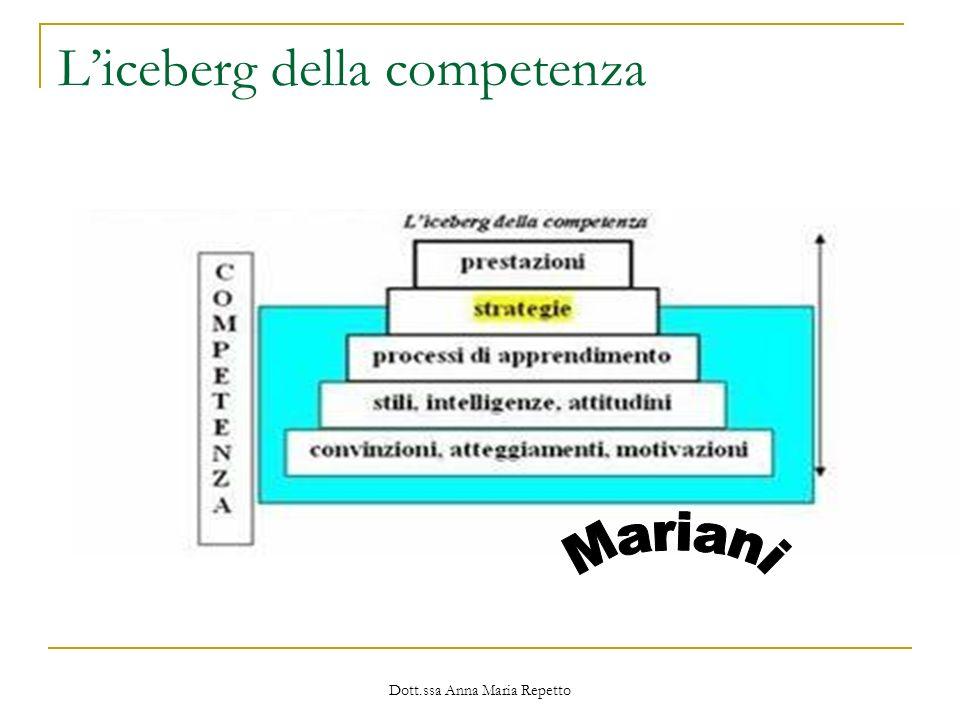 L'iceberg della competenza