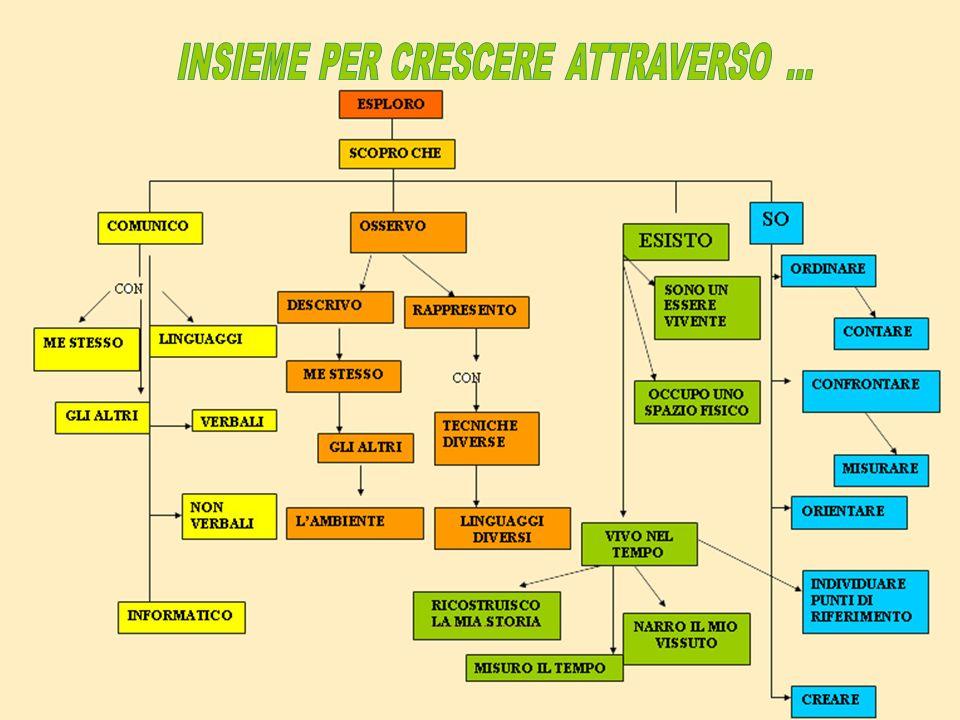 INSIEME PER CRESCERE ATTRAVERSO ...