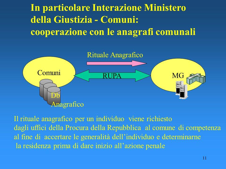 In particolare Interazione Ministero della Giustizia - Comuni: cooperazione con le anagrafi comunali