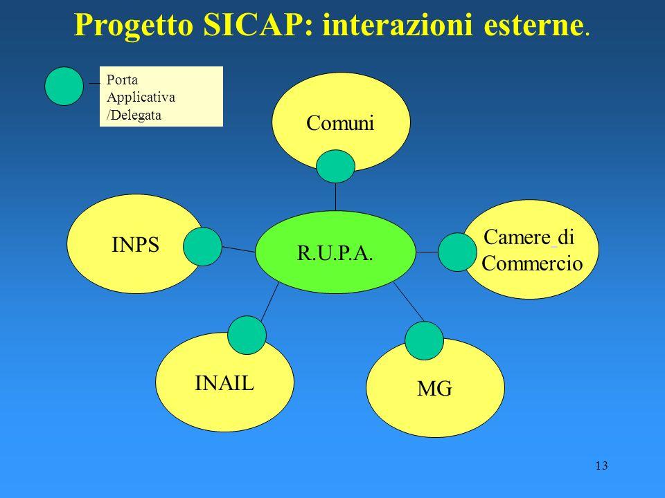 Progetto SICAP: interazioni esterne.