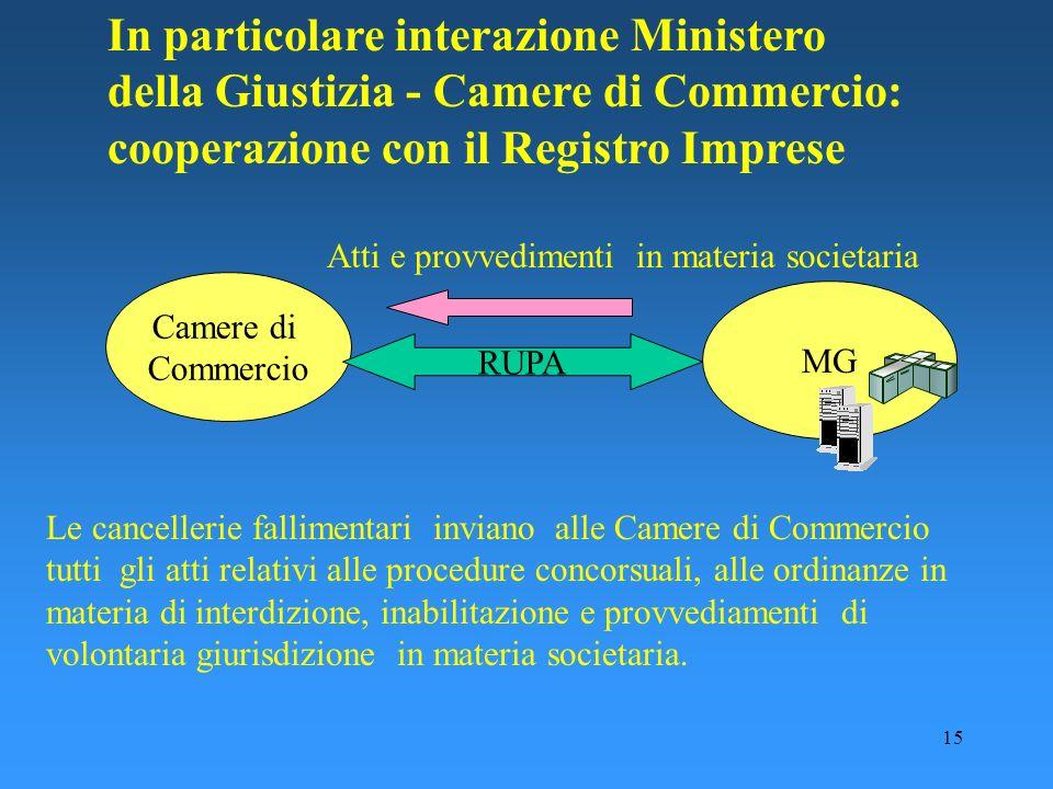 In particolare interazione Ministero della Giustizia - Camere di Commercio: cooperazione con il Registro Imprese