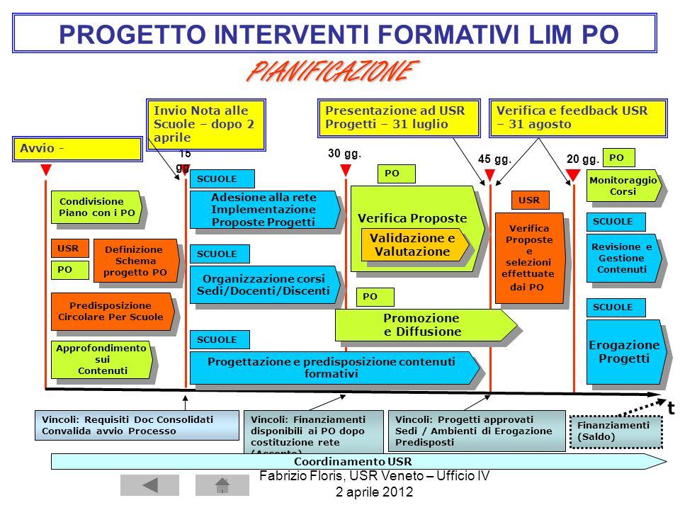 PROGETTO INTERVENTI FORMATIVI LIM PO PIANIFICAZIONE